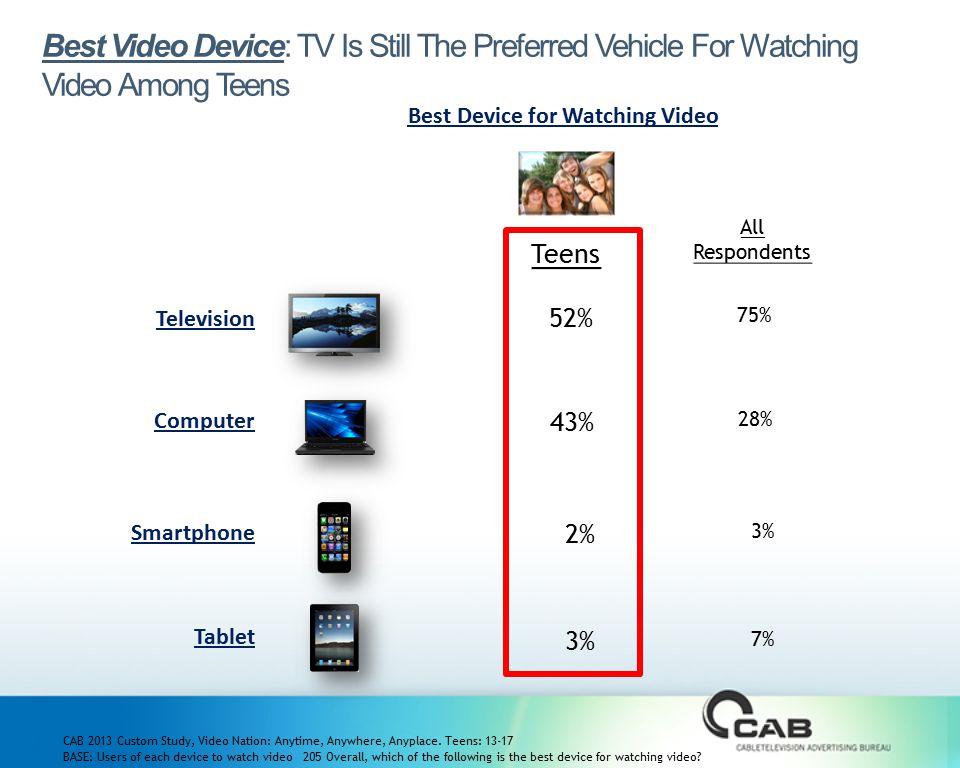 Best Video Device: TV Is Still The Preferred Vehicle For Watching Video Among Teens Best Device for Watching Video CAB 2013 Custom Study, Video Nation: Anytime, Anywhere, Anyplace.