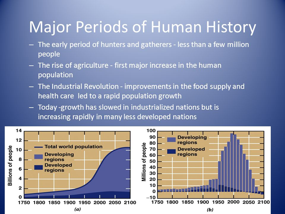 Major Periods of Human History – The early period of hunters and gatherers - less than a few million people – The rise of agriculture - first major increase in the human population – The Industrial Revolution - improvements in the food supply and health care led to a rapid population growth – Today -growth has slowed in industrialized nations but is increasing rapidly in many less developed nations