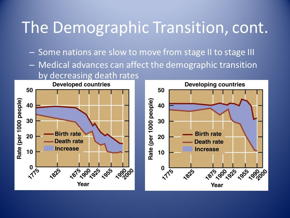 The Demographic Transition, cont.