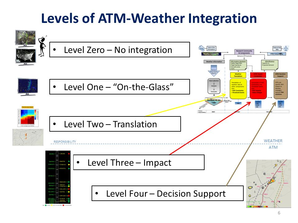 Levels of ATM-Weather Integration Level Zero – No integration Level Four – Decision Support Level One – On-the-Glass Level Two – Translation Level Three – Impact WEATHER ATM RESPONSIBILITY 6