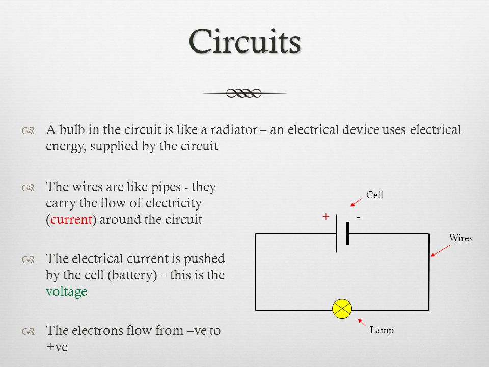 Circuits  A bulb in the circuit is like a radiator – an electrical device uses electrical energy, supplied by the circuit  The wires are like pipes - they carry the flow of electricity (current) around the circuit  The electrical current is pushed by the cell (battery) – this is the voltage  The electrons flow from –ve to +ve +- Cell Wires Lamp