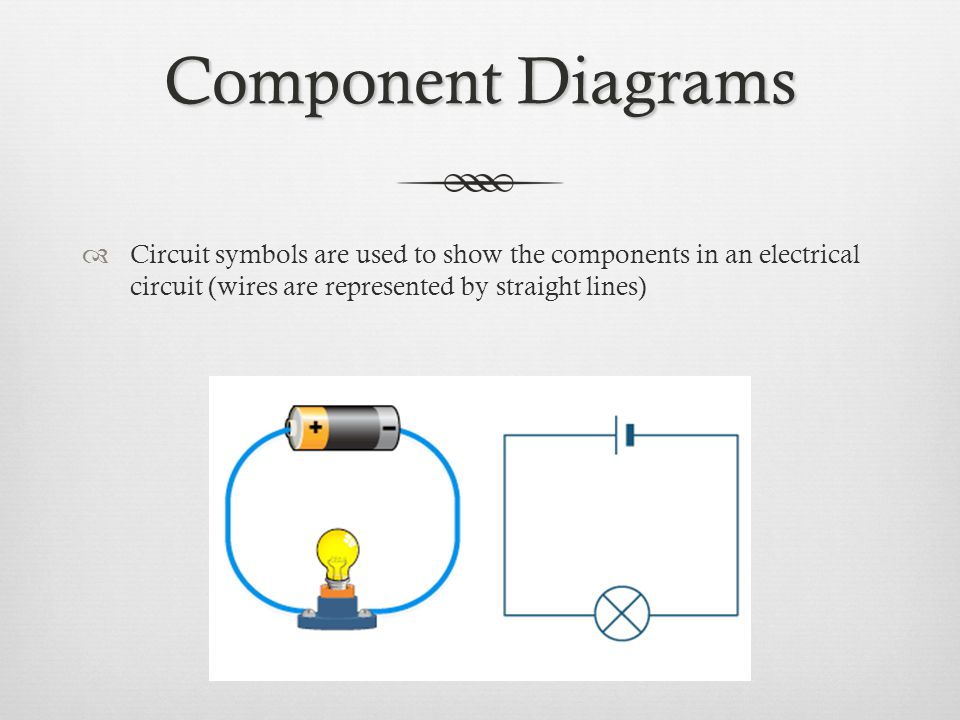 Component Diagrams  Circuit symbols are used to show the components in an electrical circuit (wires are represented by straight lines)