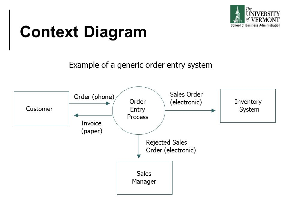 process context diagram photo album   diagramsan introduction to business process modeling using data flow