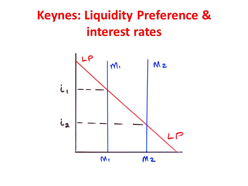 Keynes: Liquidity Preference & interest rates