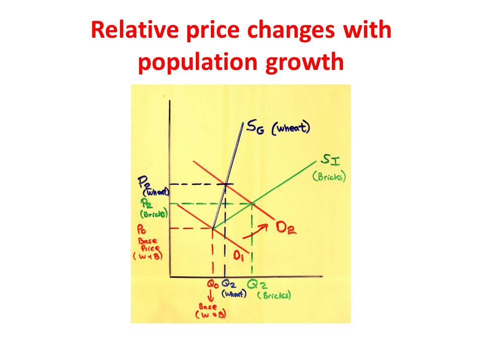 Relative price changes with population growth