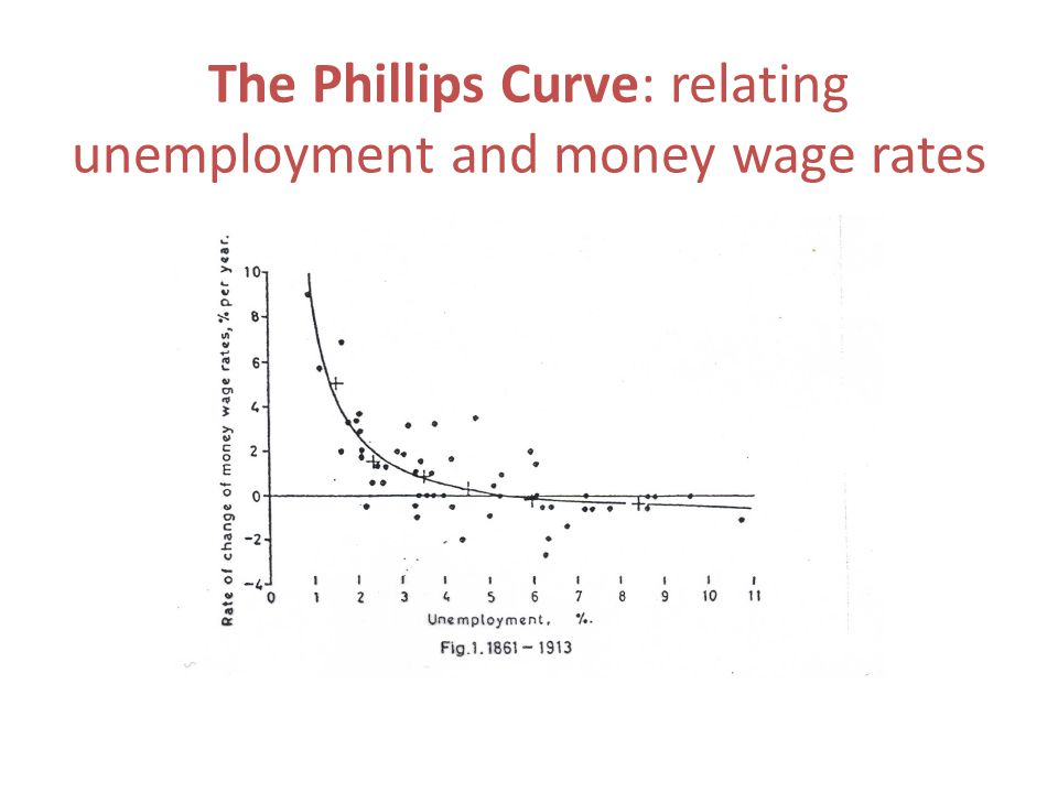 The Phillips Curve: relating unemployment and money wage rates