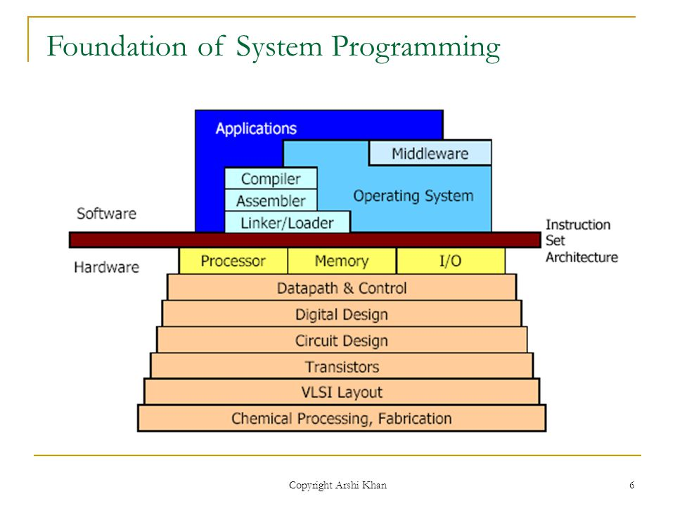 Copyright Arshi Khan 6 Foundation of System Programming