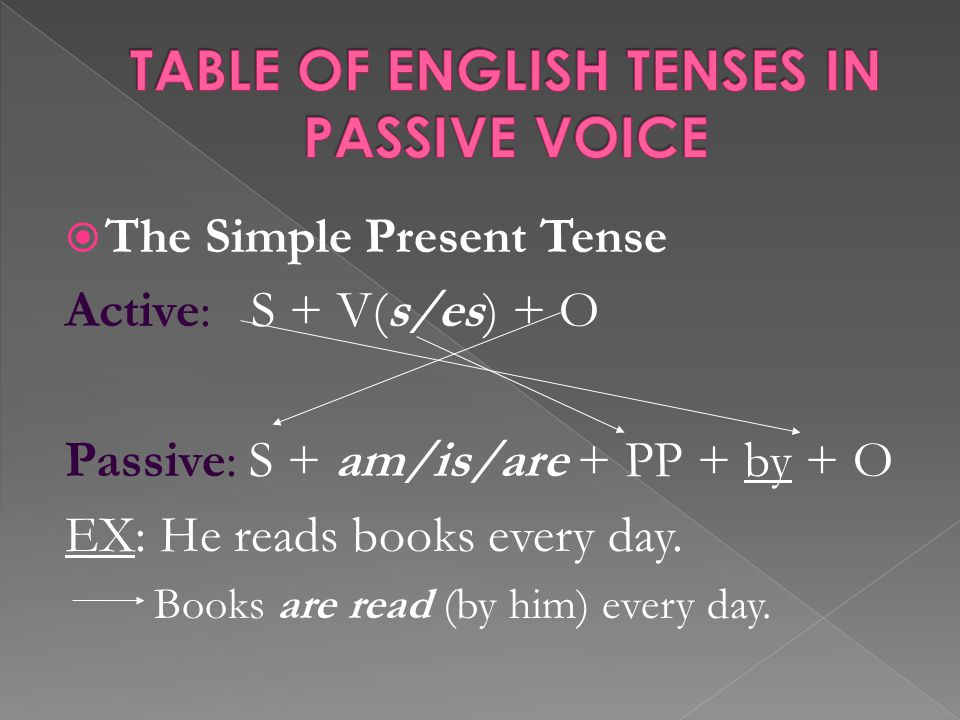  The Simple Present Tense Active: S + V(s/es) + O Passive: S + am/is/are + PP + by + O EX: He reads books every day.