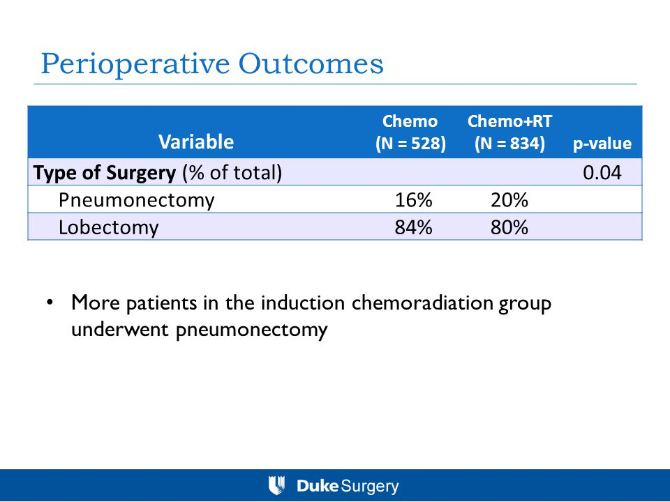 Perioperative Outcomes Variable Chemo (N = 528) Chemo+RT (N = 834)p-value Type of Surgery (% of total)0.04 Pneumonectomy 16%20% Lobectomy 84%80% More patients in the induction chemoradiation group underwent pneumonectomy