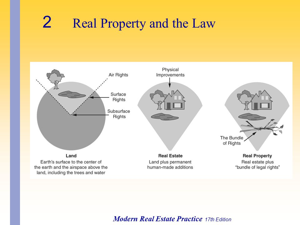 Modern Real Estate Practice 17th Edition 2 Real Property and the Law
