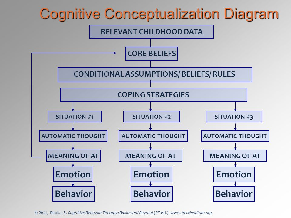 cbt basics and the cognitive therapy rating scale leslie sokol ph  : cognitive conceptualization diagram - findchart.co