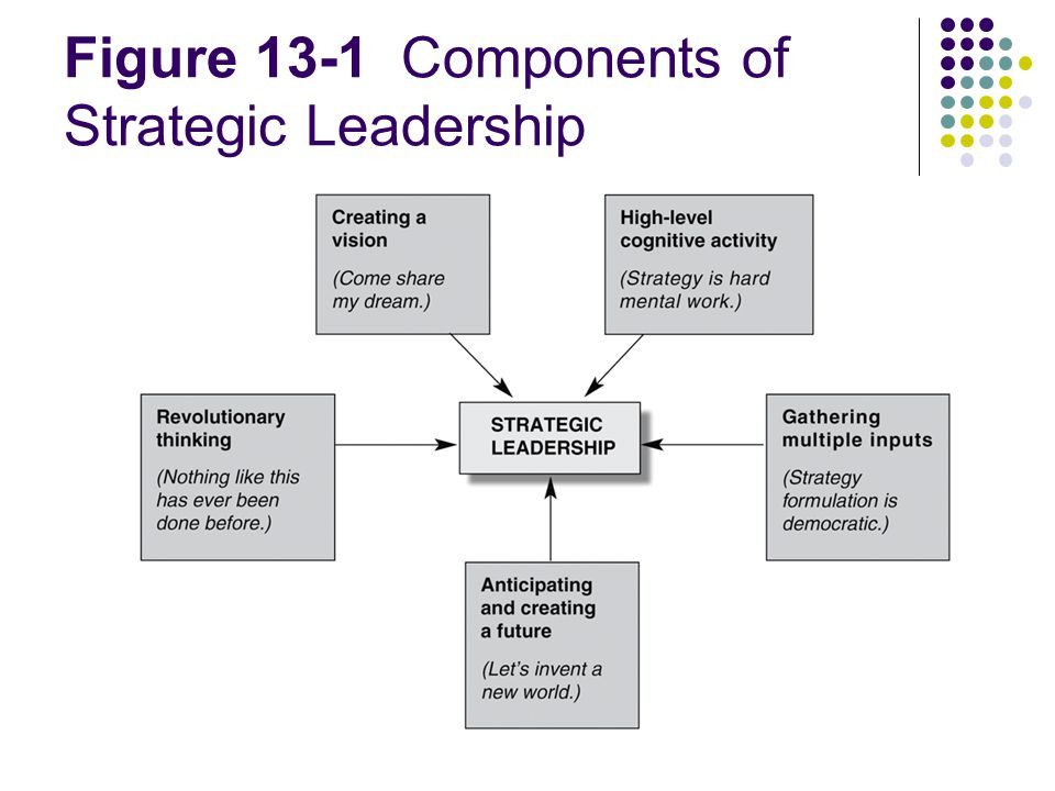 major components of strategic leadership The second major process of strategic management is implementation ibm said that it is needed in all aspects of leadership, including strategic thinking and.