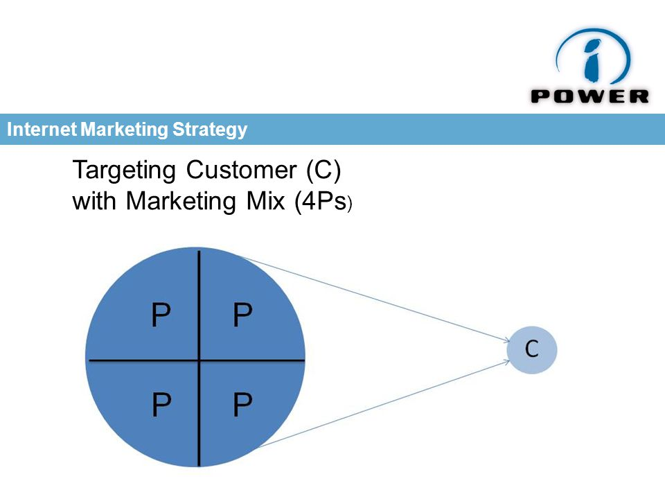 Internet Marketing Strategy Targeting Customer (C) with Marketing Mix (4Ps )