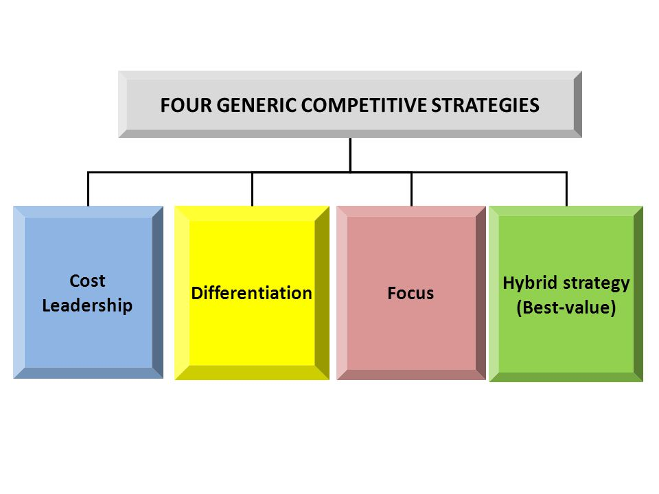 Cost Leadership DifferentiationFocus Hybrid strategy (Best-value) FOUR GENERIC COMPETITIVE STRATEGIES