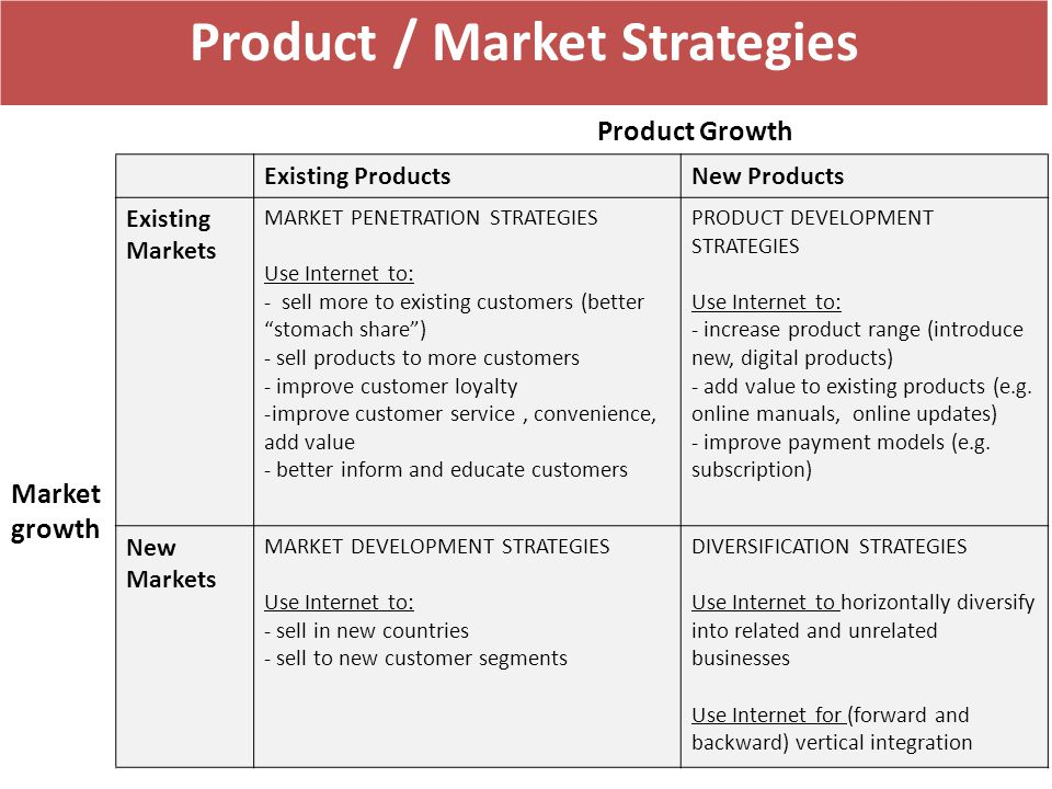 Product / Market Strategies Product Growth Market growth Existing ProductsNew Products Existing Markets MARKET PENETRATION STRATEGIES Use Internet to: - sell more to existing customers (better stomach share ) - sell products to more customers - improve customer loyalty -improve customer service, convenience, add value - better inform and educate customers PRODUCT DEVELOPMENT STRATEGIES Use Internet to: - increase product range (introduce new, digital products) - add value to existing products (e.g.