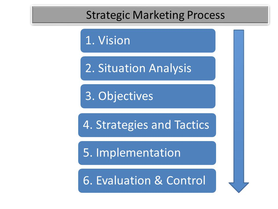 4. Strategies and Tactics5. Implementation6. Evaluation & Control1.
