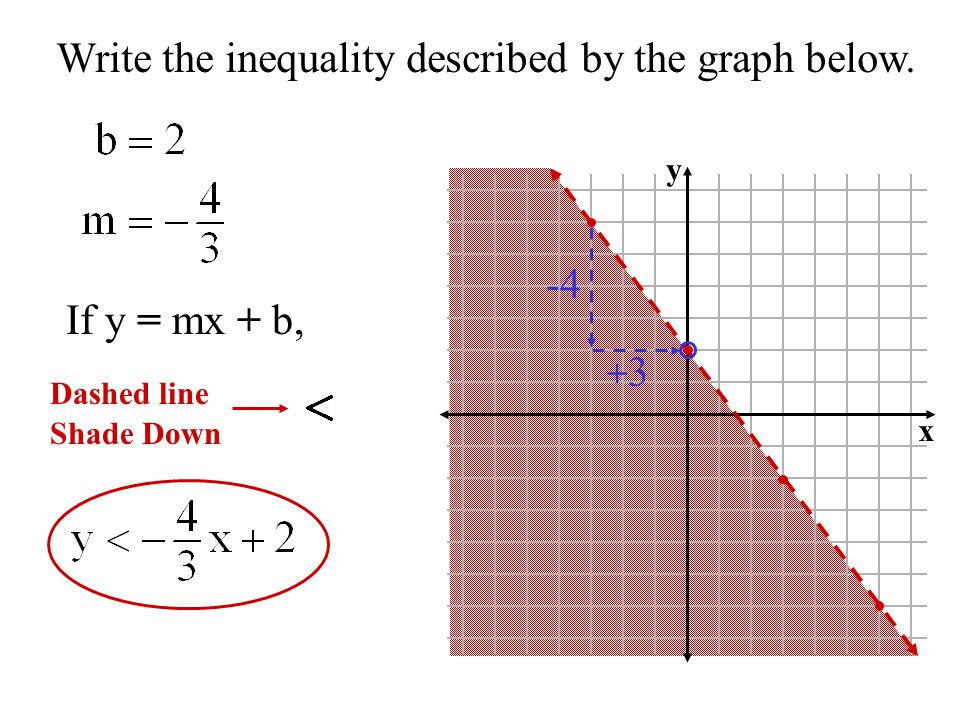 write an inequality for the graph Fit an algebraic two-variable inequality to its appropriate graph.