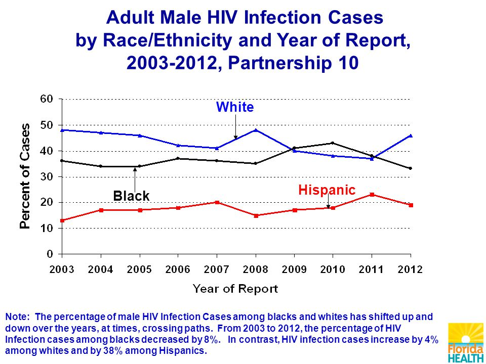 Adult Male HIV Infection Cases by Race/Ethnicity and Year of Report, , Partnership 10 Hispanic White Black Note: The percentage of male HIV Infection Cases among blacks and whites has shifted up and down over the years, at times, crossing paths.