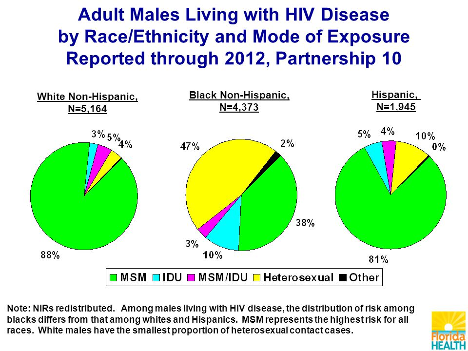 White Non-Hispanic, N=5,164 Black Non-Hispanic, N=4,373 Hispanic, N=1,945 Adult Males Living with HIV Disease by Race/Ethnicity and Mode of Exposure Reported through 2012, Partnership 10 Note: NIRs redistributed.