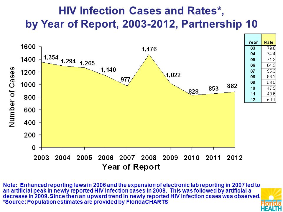 HIV Infection Cases and Rates*, by Year of Report, , Partnership 10 Note: Enhanced reporting laws in 2006 and the expansion of electronic lab reporting in 2007 led to an artificial peak in newly reported HIV infection cases in 2008.