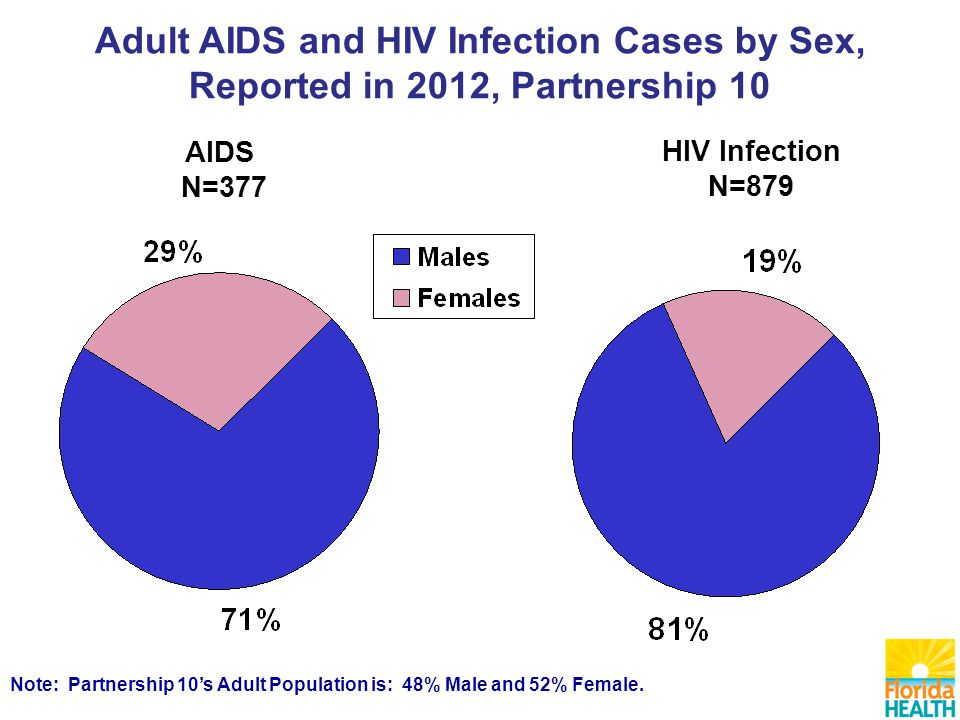 AIDS N=377 HIV Infection N=879 Note: Partnership 10's Adult Population is: 48% Male and 52% Female.