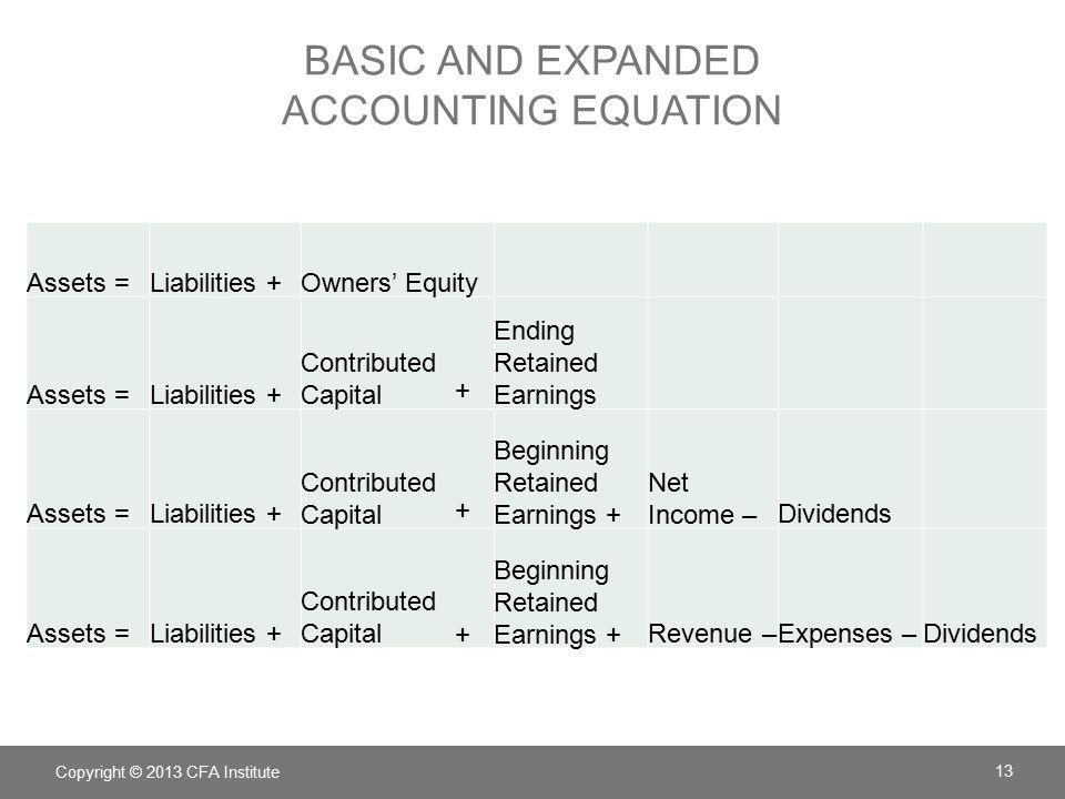 The Basic Accounting Equation Is Assets - Tessshebaylo
