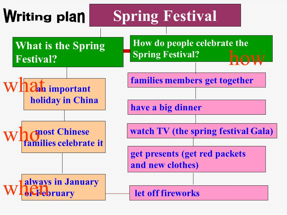 Chinese New Year enjoy fireworks get some money eat dumplings and lots of nice food wear new clothes