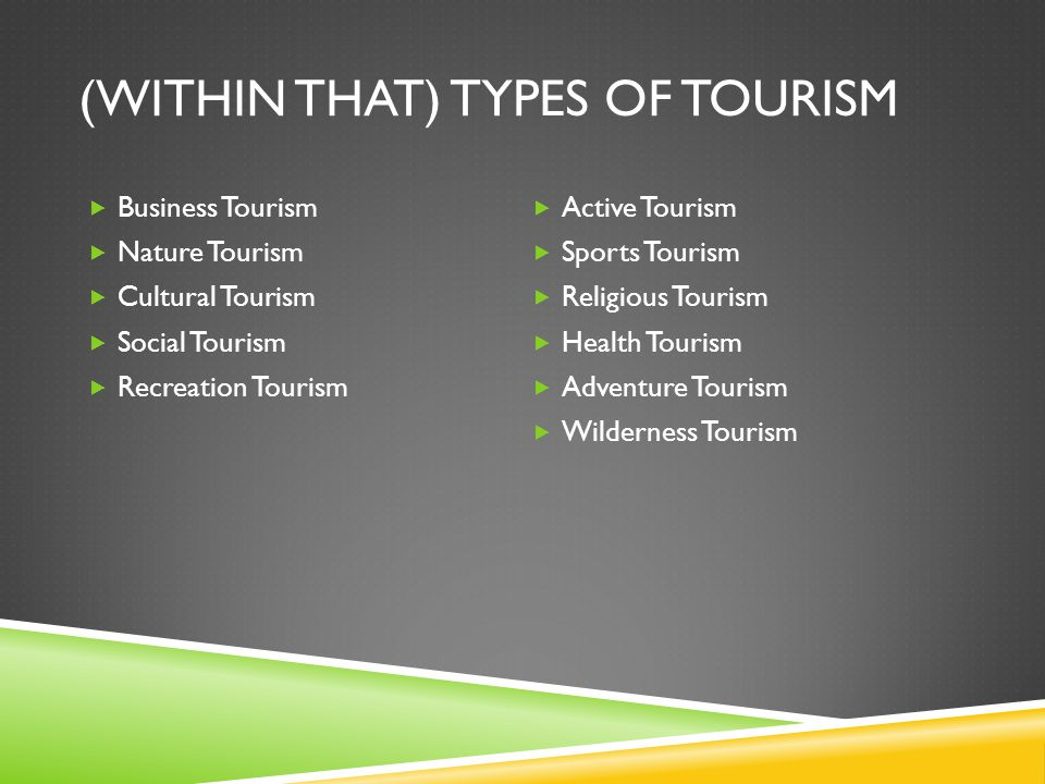 (WITHIN THAT) TYPES OF TOURISM  Business Tourism  Nature Tourism  Cultural Tourism  Social Tourism  Recreation Tourism  Active Tourism  Sports Tourism  Religious Tourism  Health Tourism  Adventure Tourism  Wilderness Tourism