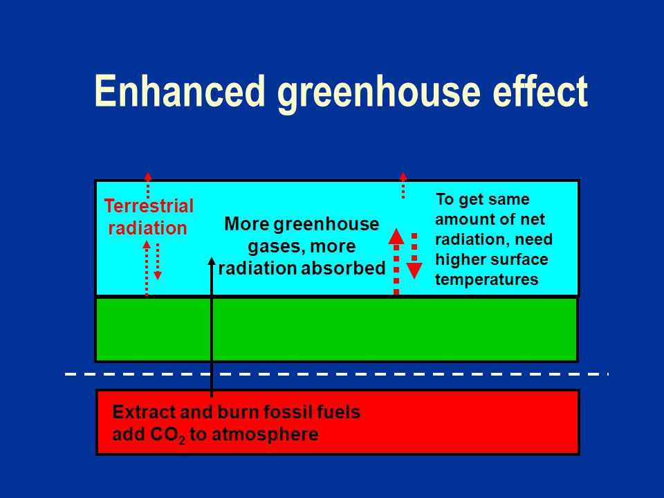 Enhanced greenhouse effect Terrestrial radiation Extract and burn fossil fuels add CO 2 to atmosphere More greenhouse gases, more radiation absorbed To get same amount of net radiation, need higher surface temperatures