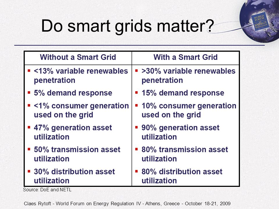 Claes Rytoft - World Forum on Energy Regulation IV - Athens, Greece - October 18-21, 2009 Do smart grids matter.
