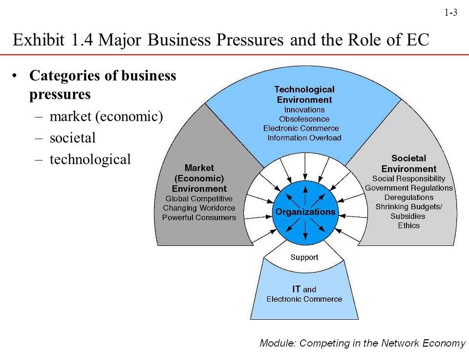 1-14 1.5: Exhibit 1.6 Common Revenue Models