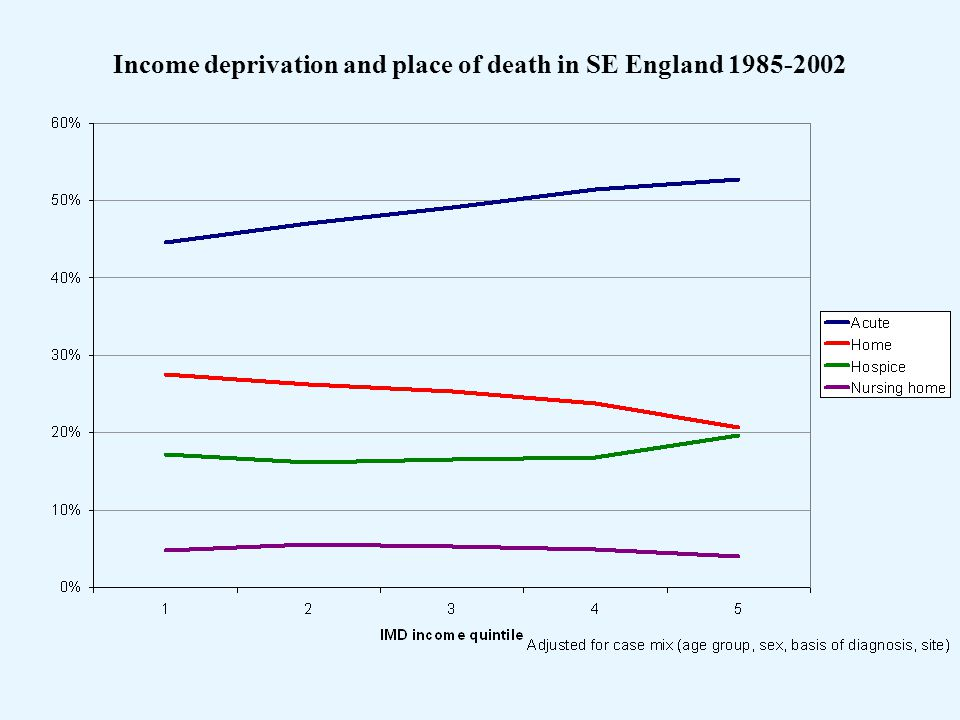 Income deprivation and place of death in SE England