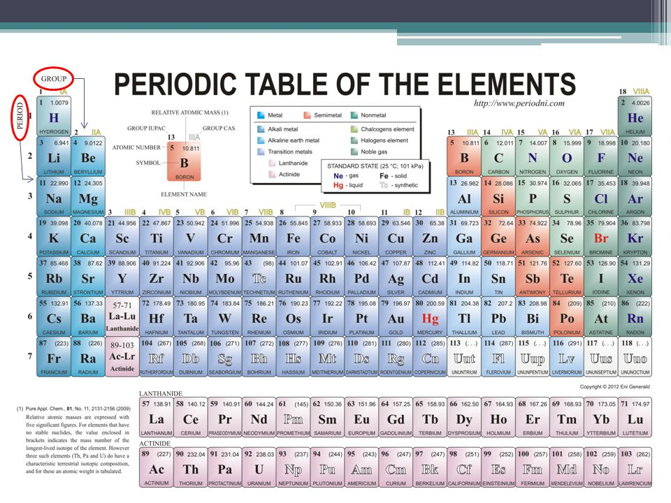 Periodic table periodic table with names charges and atomic mass introduction to ions note up to this point we have only periodic table periodic table with names charges and atomic mass urtaz Choice Image