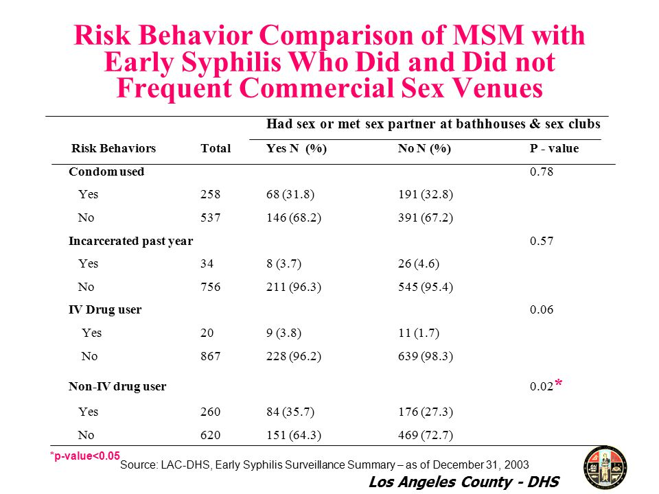 Risk Behavior Comparison of MSM with Early Syphilis Who Did and Did not Frequent Commercial Sex Venues Had sex or met sex partner at bathhouses & sex clubs Risk Behaviors TotalYes N (%)No N (%)P - value Condom used0.78 Yes25868 (31.8)191 (32.8) No (68.2)391 (67.2) Incarcerated past year 0.57 Yes348 (3.7)26 (4.6) No (96.3)545 (95.4) IV Drug user0.06 Yes209 (3.8)11 (1.7) No (96.2)639 (98.3) Non-IV drug user0.02 * Yes26084 (35.7)176 (27.3) No (64.3)469 (72.7) *p-value<0.05 Source: LAC-DHS, Early Syphilis Surveillance Summary – as of December 31, 2003 Los Angeles County - DHS