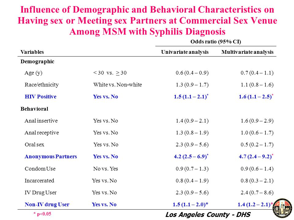 Influence of Demographic and Behavioral Characteristics on Having sex or Meeting sex Partners at Commercial Sex Venue Among MSM with Syphilis Diagnosis Variables Odds ratio (95% CI) Univariate analysisMultivariate analysis Demographic Age (y) (0.4 – 0.9)0.7 (0.4 – 1.1) Race/ethnicity White vs.
