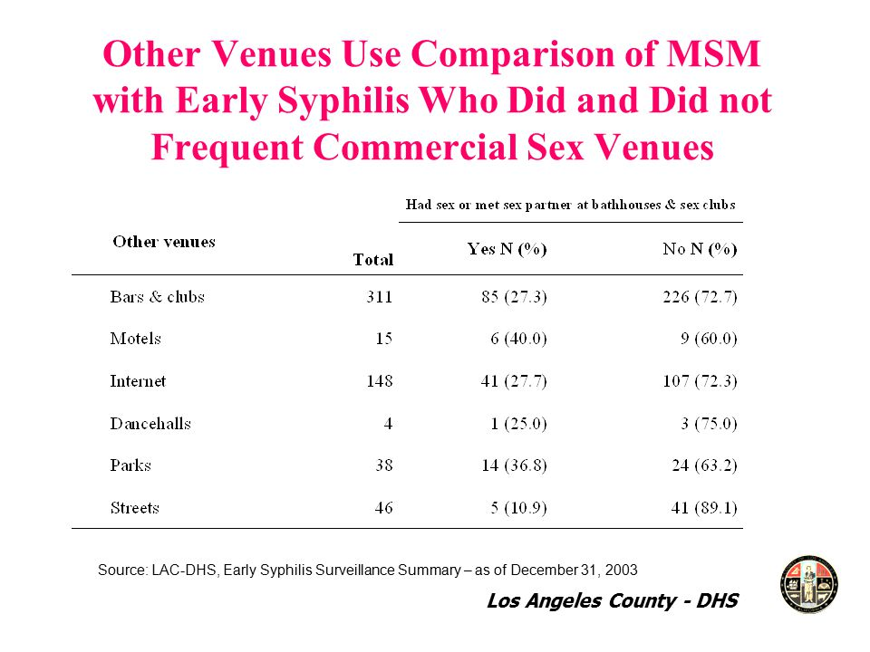 Other Venues Use Comparison of MSM with Early Syphilis Who Did and Did not Frequent Commercial Sex Venues Source: LAC-DHS, Early Syphilis Surveillance Summary – as of December 31, 2003 Los Angeles County - DHS