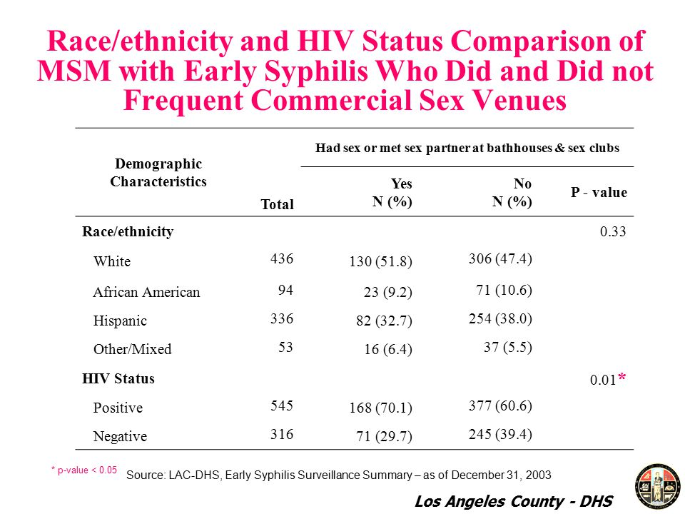 Race/ethnicity and HIV Status Comparison of MSM with Early Syphilis Who Did and Did not Frequent Commercial Sex Venues Demographic Characteristics Total Had sex or met sex partner at bathhouses & sex clubs Yes N (%) No N (%) P - value Race/ethnicity0.33 White (51.8) 306 (47.4) African American (9.2) 71 (10.6) Hispanic (32.7) 254 (38.0) Other/Mixed (6.4) 37 (5.5) HIV Status 0.01 * Positive (70.1) 377 (60.6) Negative (29.7) 245 (39.4) * p-value < 0.05 Source: LAC-DHS, Early Syphilis Surveillance Summary – as of December 31, 2003 Los Angeles County - DHS
