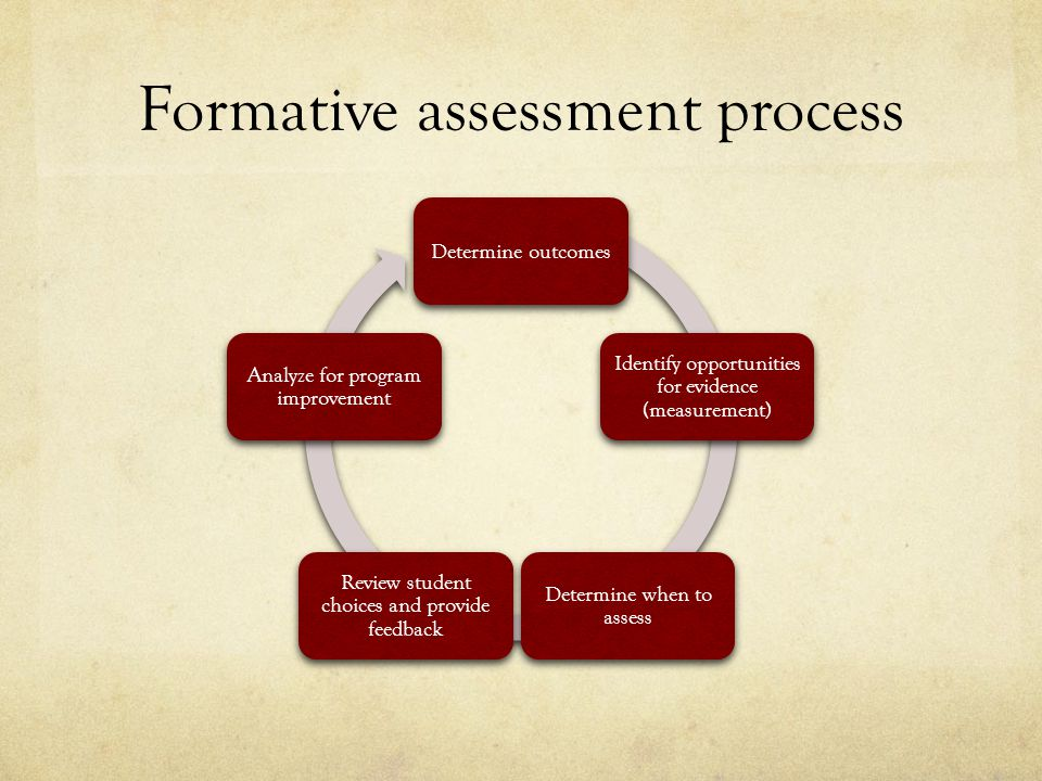 Formative assessment process Determine outcomes Identify opportunities for evidence (measurement) Determine when to assess Review student choices and provide feedback Analyze for program improvement