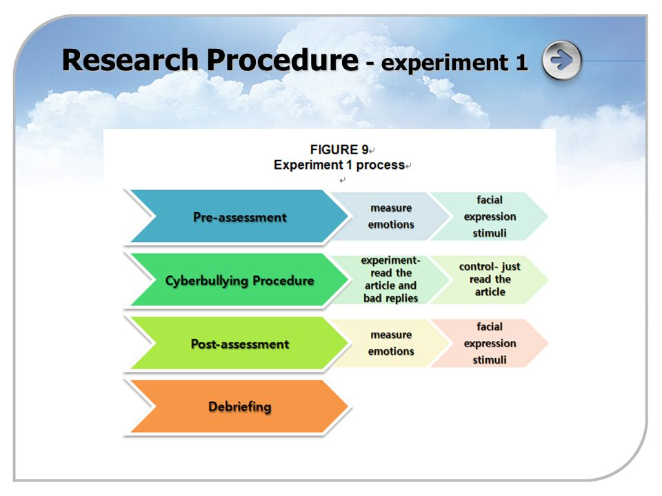 Research Procedure - experiment 1