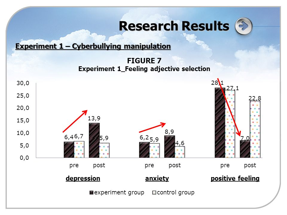 Research Results FIGURE 7 Experiment 1_Feeling adjective selection Experiment 1 – Cyberbullying manipulation depressionanxietypositive feeling