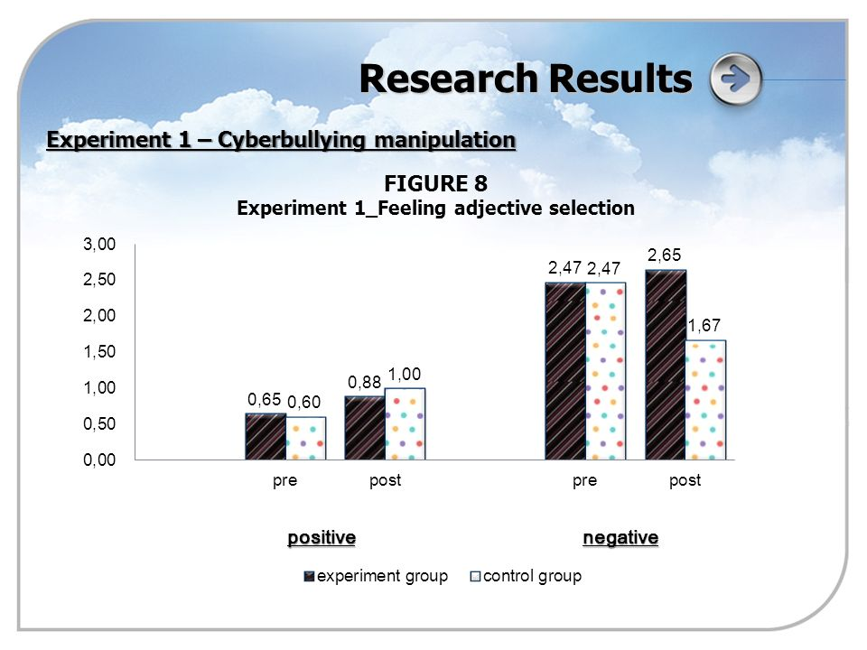 Research Results FIGURE 8 Experiment 1_Feeling adjective selection Experiment 1 – Cyberbullying manipulation positivenegative