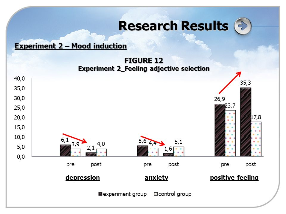 Research Results FIGURE 12 Experiment 2_Feeling adjective selection Experiment 2 – Mood induction depressionanxietypositive feeling