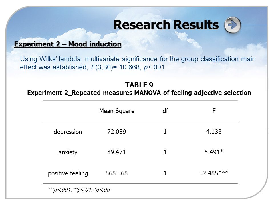 Mean SquaredfF depression72.05914.133 anxiety89.47115.491* positive feeling868.368132.485*** Research Results TABLE 9 Experiment 2_Repeated measures MANOVA of feeling adjective selection ***p<.001, **p<.01, *p<.05 Experiment 2 – Mood induction Using Wilks' lambda, multivariate significance for the group classification main effect was established, F(3,30)= 10.668, p<.001