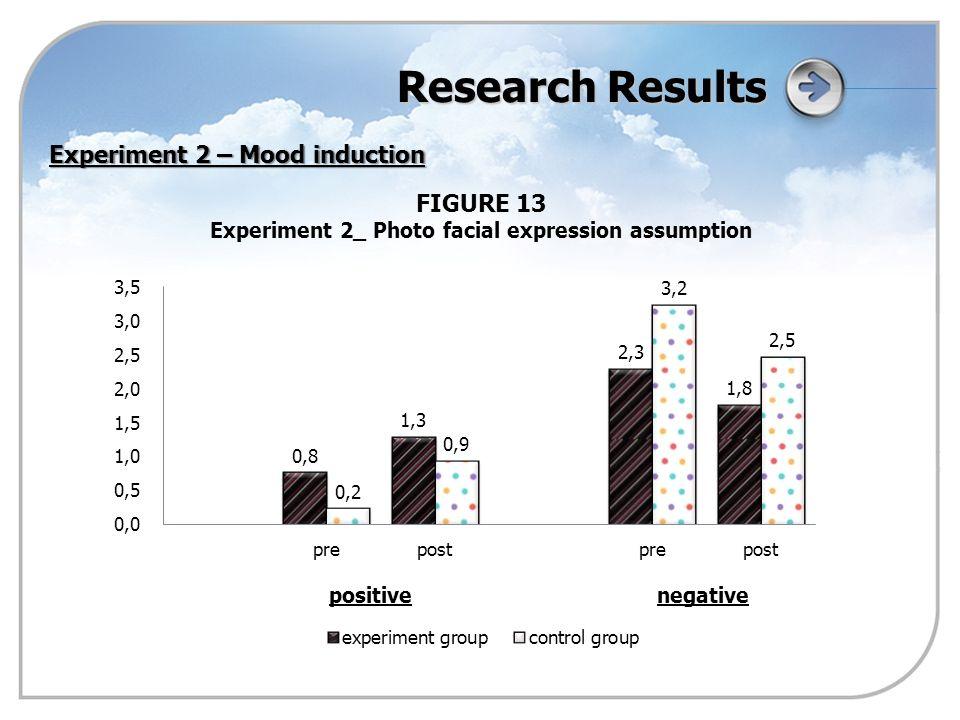 Research Results FIGURE 13 Experiment 2_ Photo facial expression assumption Experiment 2 – Mood induction positivenegative