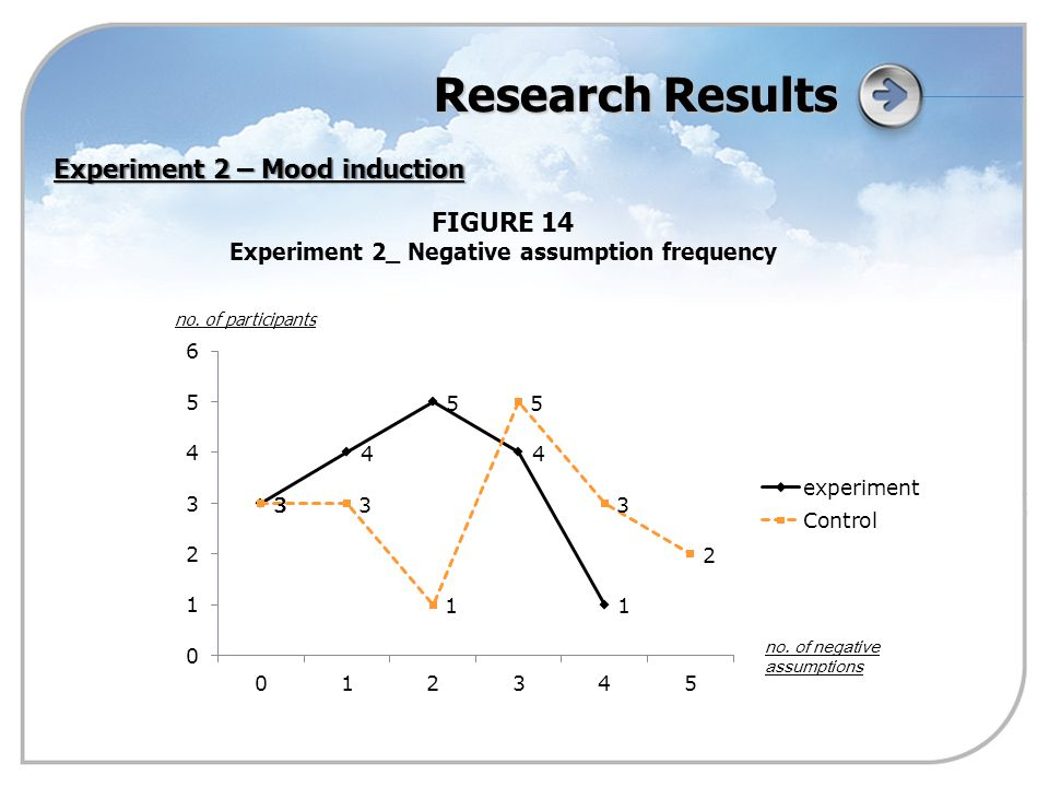 Research Results FIGURE 14 Experiment 2_ Negative assumption frequency Experiment 2 – Mood induction no.