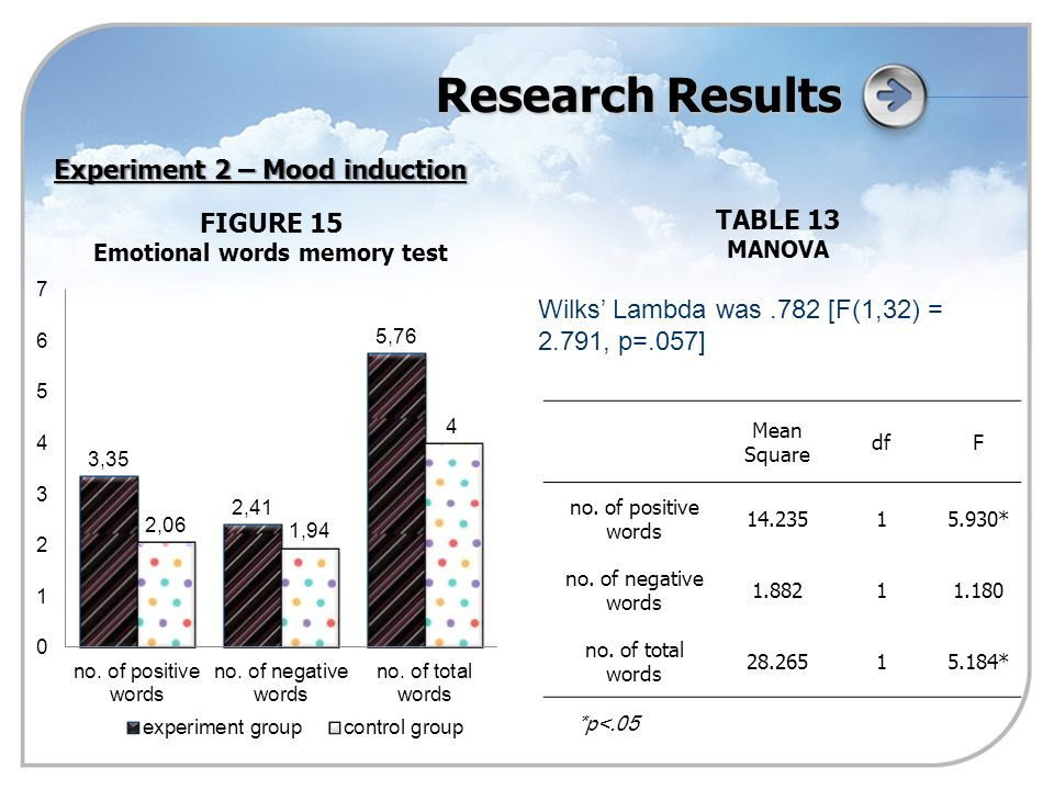 Research Results FIGURE 15 Emotional words memory test Experiment 2 – Mood induction Mean Square dfF no.