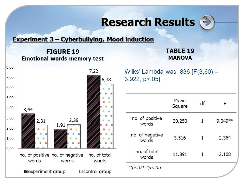 Research Results FIGURE 19 Emotional words memory test Mean Square dfF no.