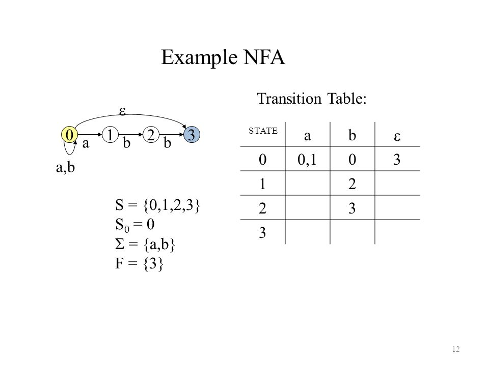 12 STATE ab  00, Transition Table: 0123 a,b abb  S = {0,1,2,3} S 0 = 0  = {a,b} F = {3} Example NFA