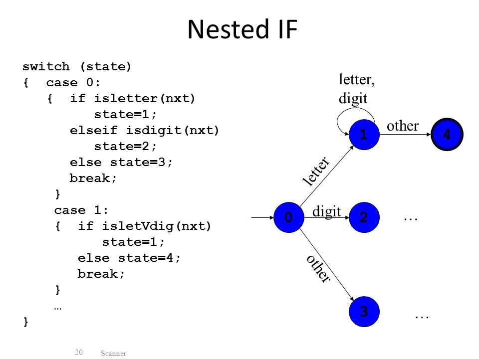 Nested IF switch (state) { case 0: { if isletter(nxt) state=1; elseif isdigit(nxt) state=2; else state=3; break; } case 1: { if isletVdig(nxt) state=1; else state=4; break; } … } Scanner letter digit other letter, digit other … …