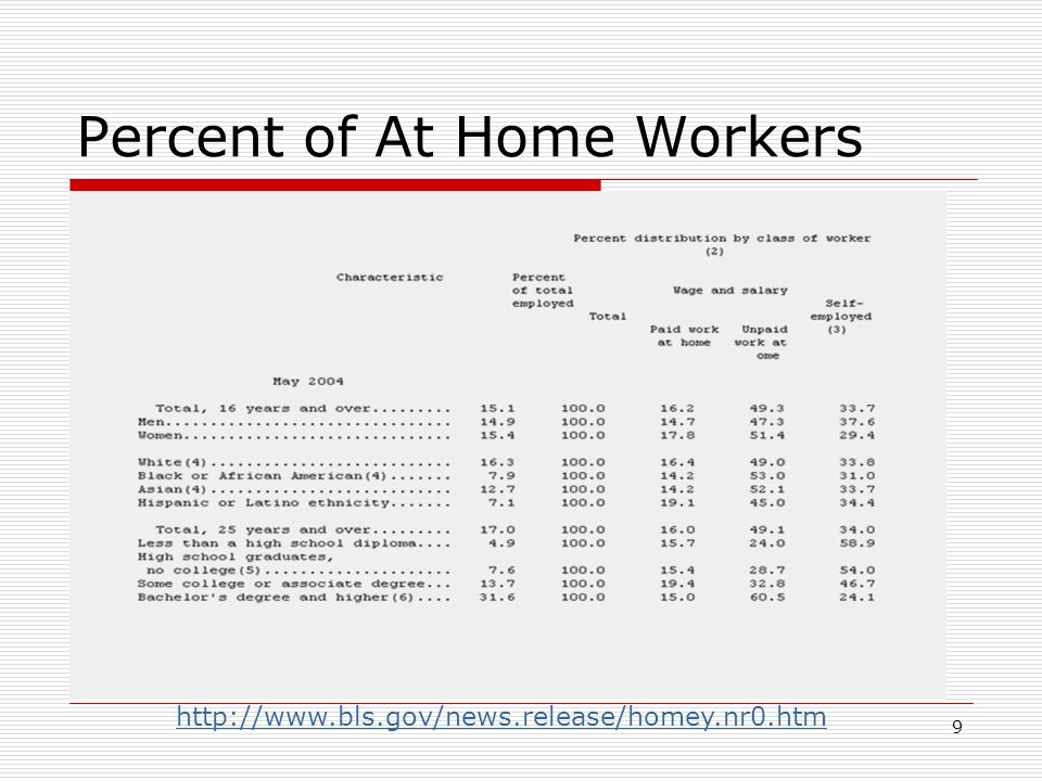 9 Percent of At Home Workers